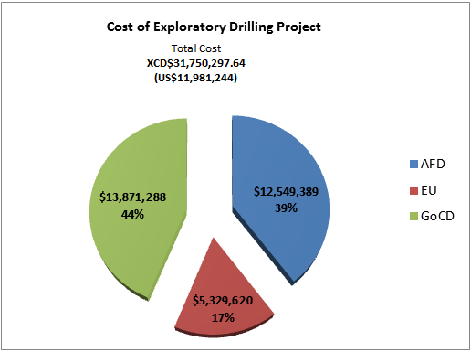 Cost of Exploratory Drilling Project