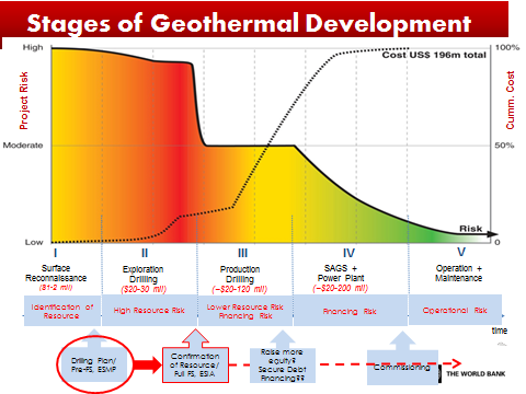 Stages of geothermal development