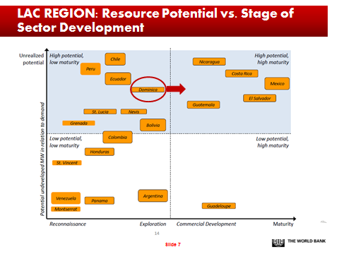 Resource Potential vs Stage of sector development